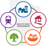 Healthy Built Environment: Linkages Toolkit